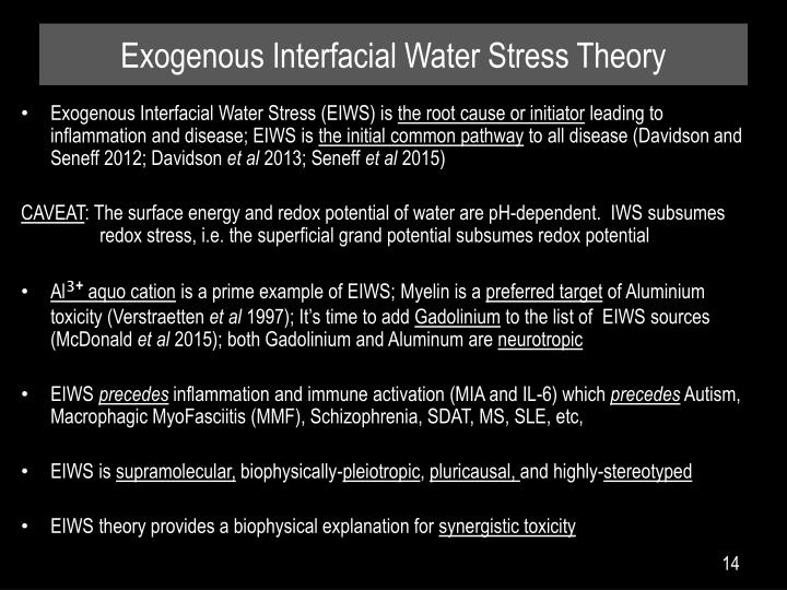 Exogenous Interfacial Water Stress Theory