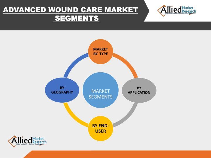 ADVANCED WOUND CARE