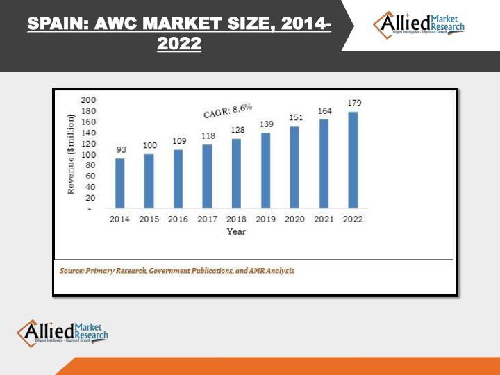 SPAIN: AWC MARKET SIZE, 2014-2022