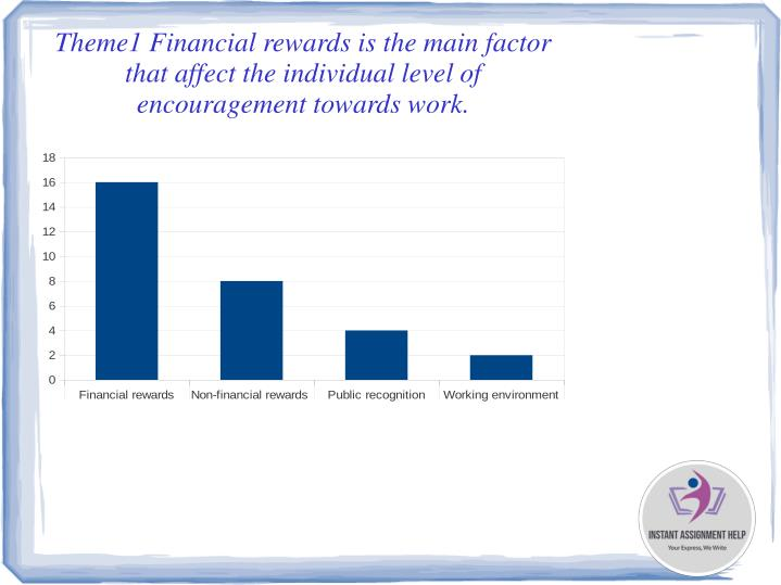 Theme1 Financial rewards is the main factor that affect the individual level of encouragement towards work.