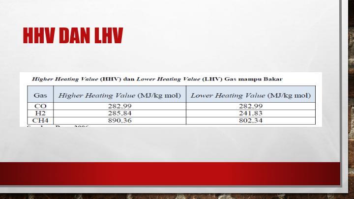 HHV dan LHV
