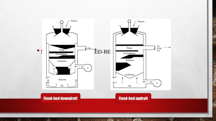 Macam-macam fixed-bed gasifier