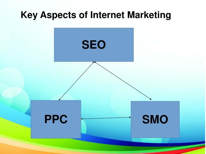 Key Aspects of Internet Marketing