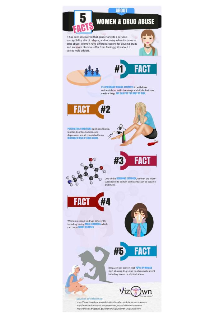 5 facts about women drug abuse