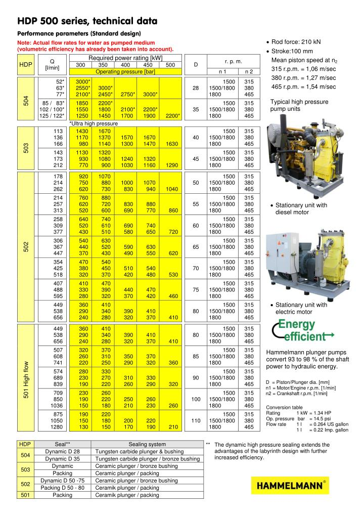 HDP 500 series, technical data
