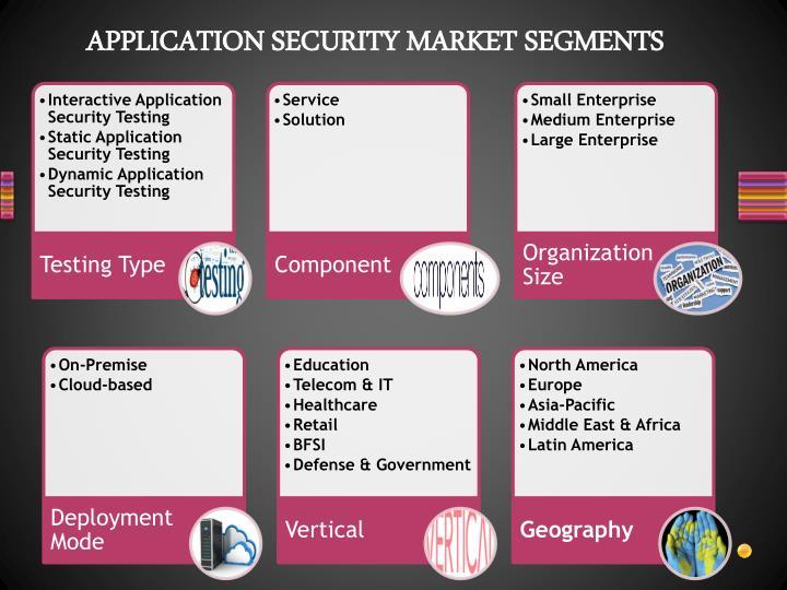 Application security market segments