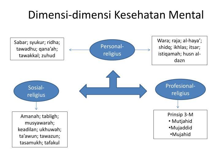 Dimensi-dimensi Kesehatan Mental