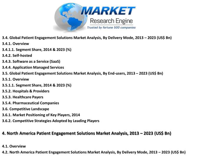 3.4. Global Patient Engagement Solutions Market Analysis, By Delivery Mode, 2013 – 2023 (US$