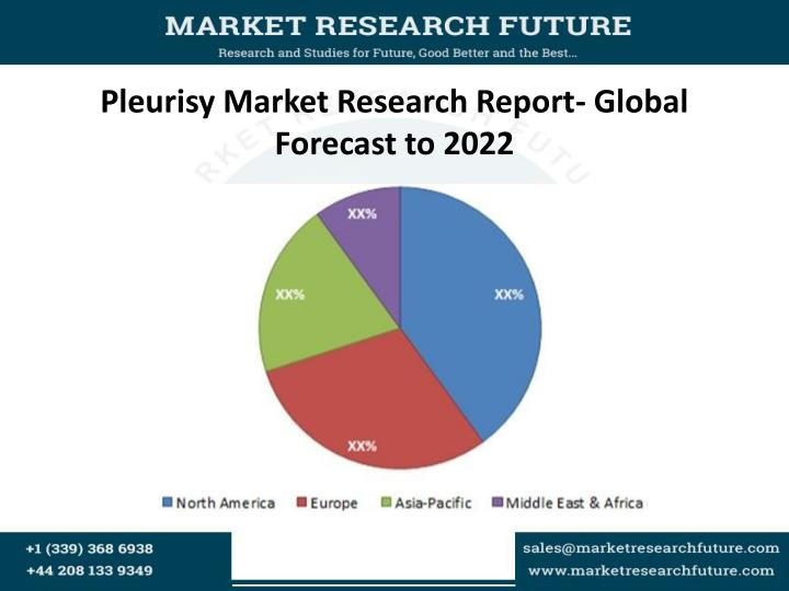 Pleurisy market research report global forecast to 2022