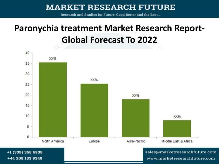 paronychia treatment market research report global forecast to 2022