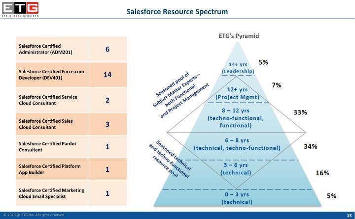 Salesforce Resource Spectrum