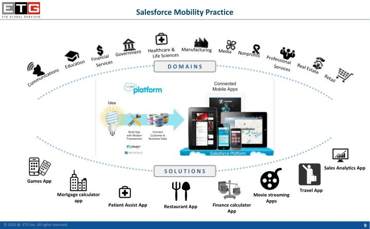 Salesforce Mobility Practice