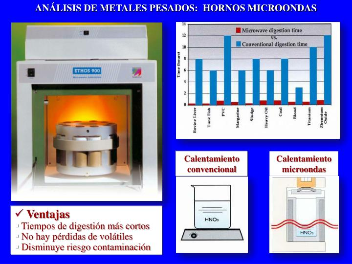 ANÁLISIS DE METALES PESADOS:  HORNOS MICROONDAS