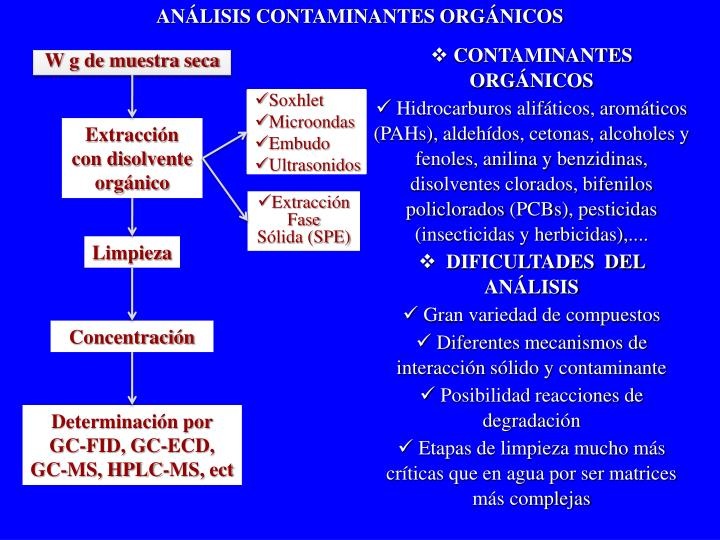 ANÁLISIS CONTAMINANTES ORGÁNICOS