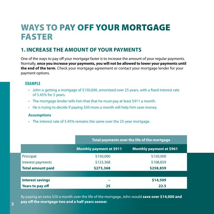 ways tO Pay Off yOur MOrtgage