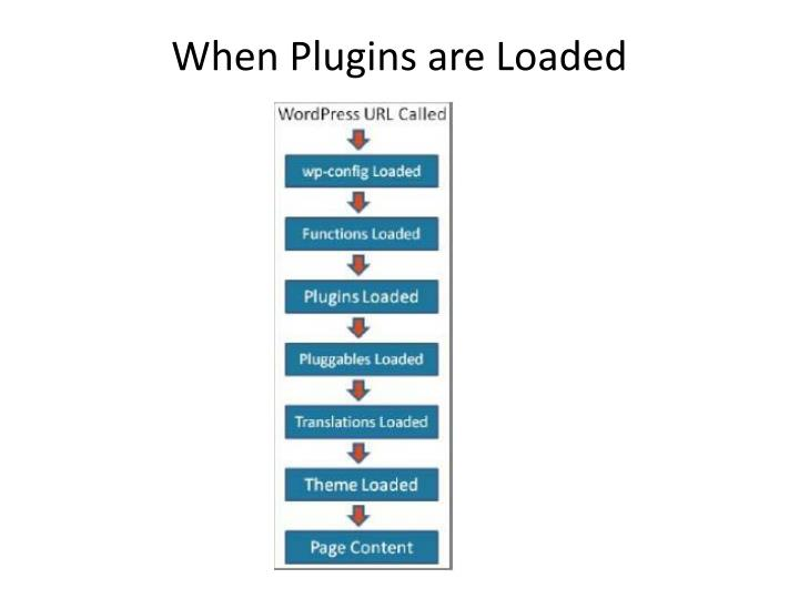 When Plugins are Loaded