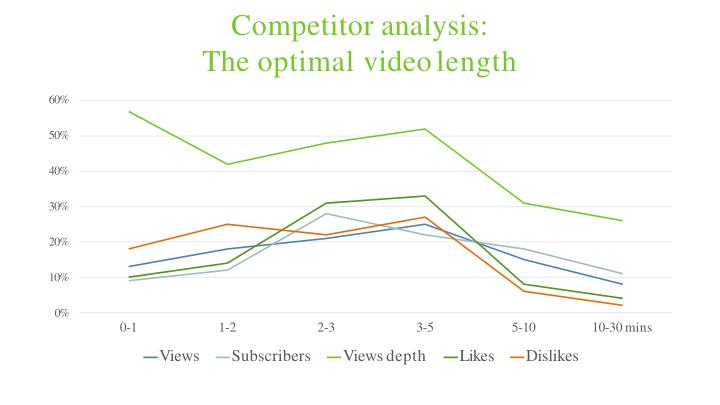 Competitor analysis: