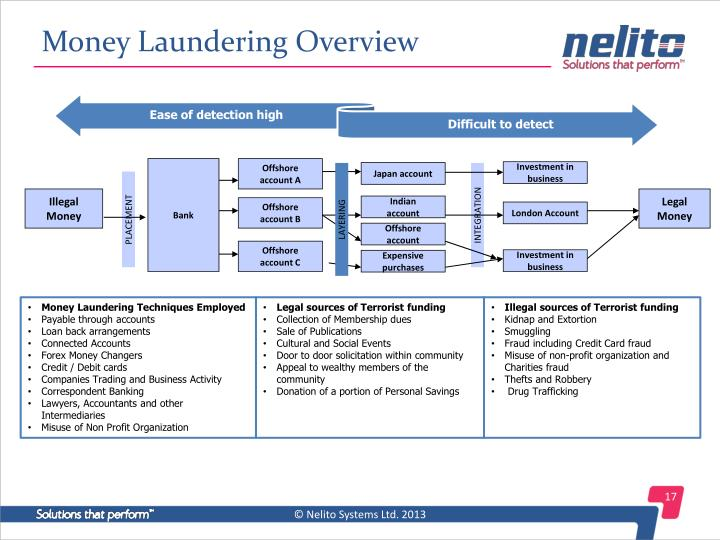 understanding the different ways in which money laundering is done Money laundering is the process of taking 'dirty' funds and converting it into 'clean' funds 'dirty funds' are criminally-derived proceeds which are then placement is the first stage in money laundering where the cash proceeds of criminal activity enter into the financial system this is most critical stage.