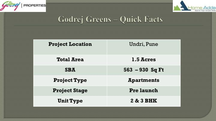 Godrej greens quick facts