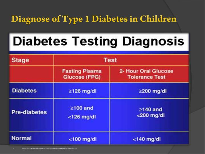 Diagnose of Type 1 Diabetes in Children