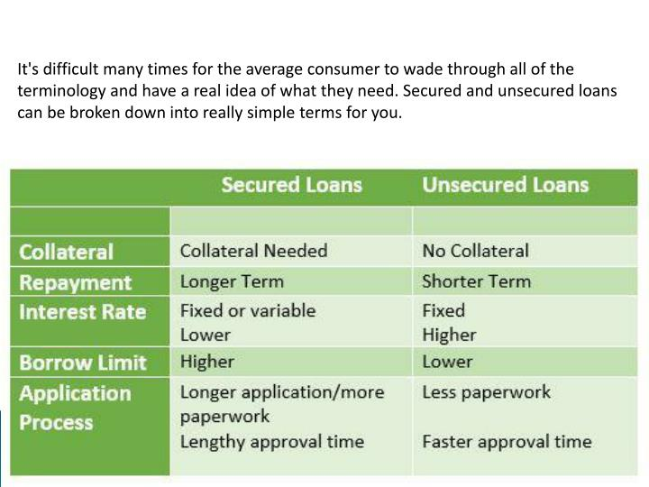 It's difficult many times for the average consumer to wade through all of the terminology and have a real idea of what they need. Secured and unsecured loans can be broken down into really simple terms for you.