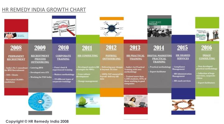 HR REMEDY INDIA GROWTH CHART