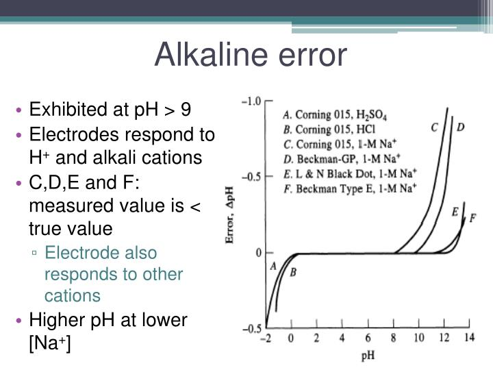 Alkaline error