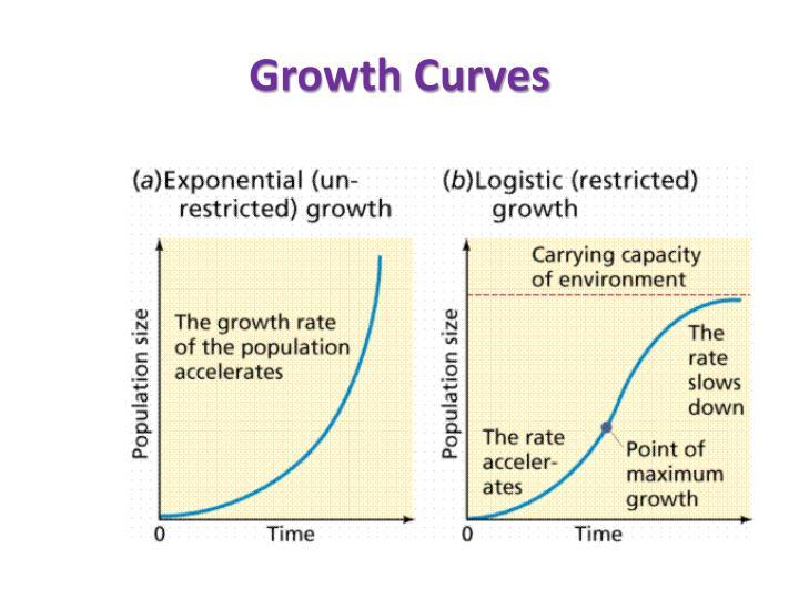 Growth Curves