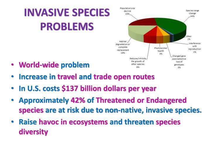 INVASIVE SPECIES PROBLEMS
