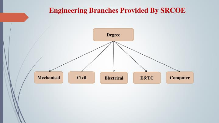Engineering branches provided by srcoe