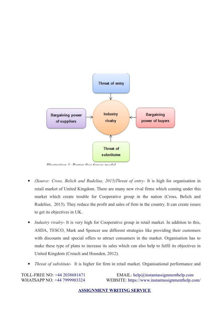 Illustration 1: Porter five forces model