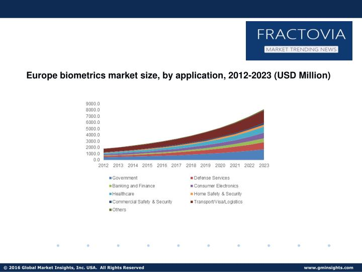 Europe biometrics market size, by application, 2012-2023 (USD Million)