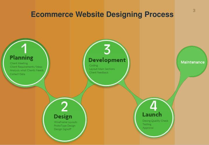 Ecommerce Website Designing Process