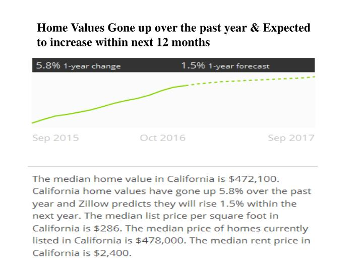 Home Values Gone up over the past year & Expected to increase within next 12 months