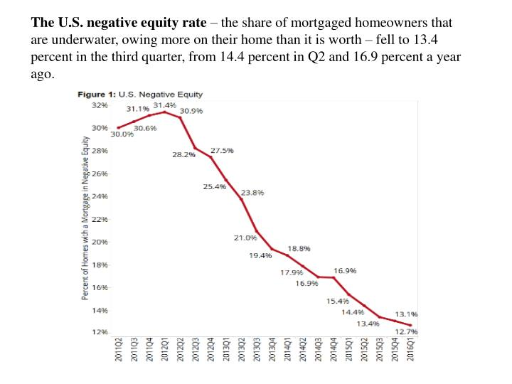 The U.S. negative equity rate