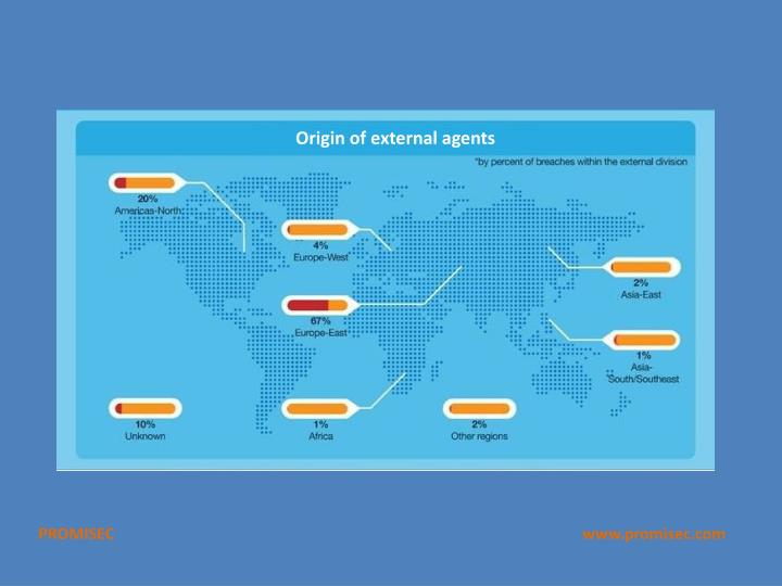 Origin of external agents