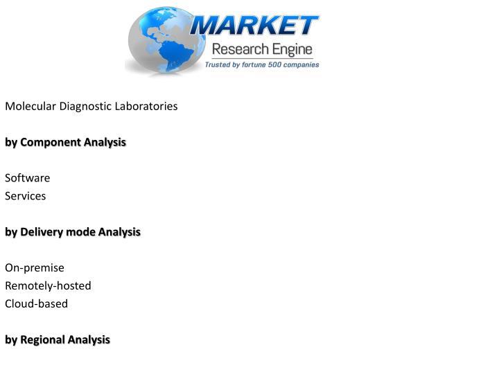 Molecular Diagnostic Laboratories