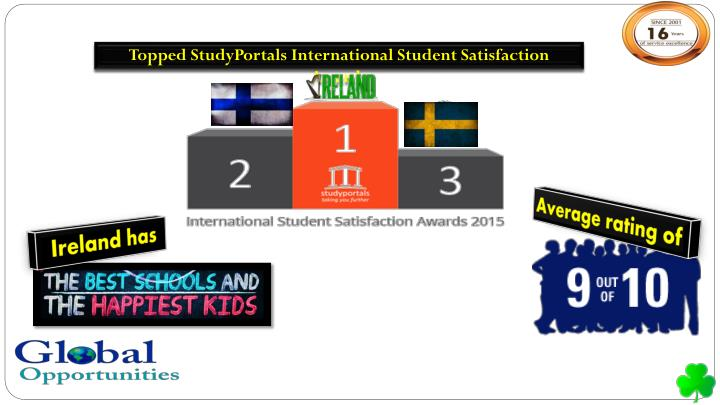 Topped StudyPortals International Student Satisfaction