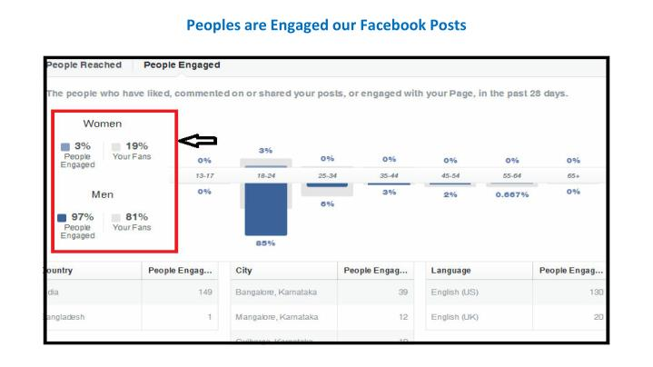 Peoples are Engaged our Facebook Posts