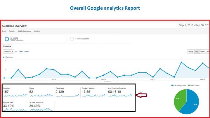 Overall Google analytics Report