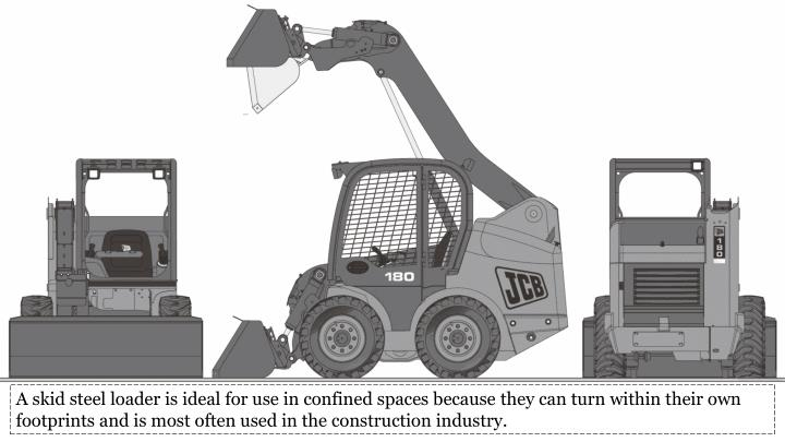 A skid steel loader is ideal for use in confined spaces because they can turn within their own footprints and is most often used in the construction industry.