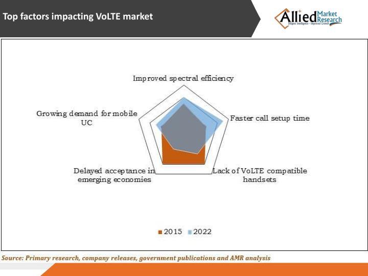 Top factors impacting VoLTE market