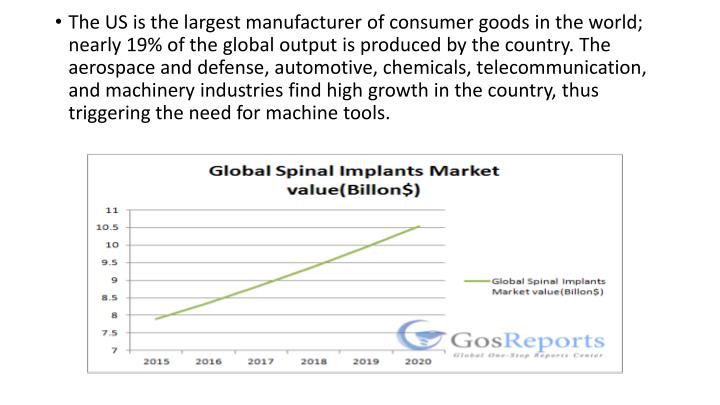 The US is the largest manufacturer of consumer goods in the world; nearly 19% of the global output is produced by the country. The aerospace and defense, automotive, chemicals, telecommunication, and machinery industries find high growth in the country, thus triggering the need for machine tools.