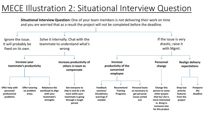 MECE Illustration 2: Situational Interview Question