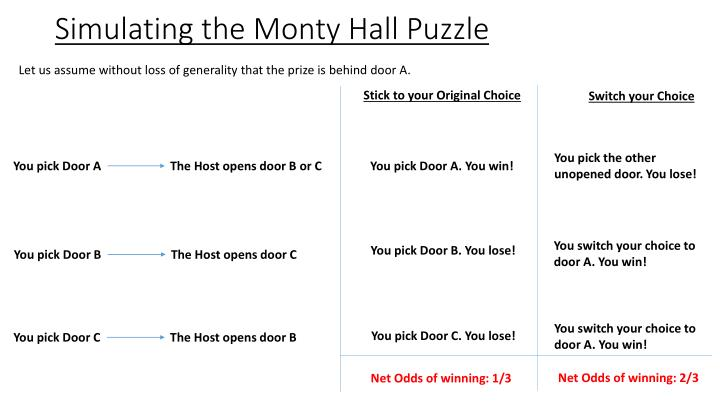 Simulating the Monty Hall Puzzle