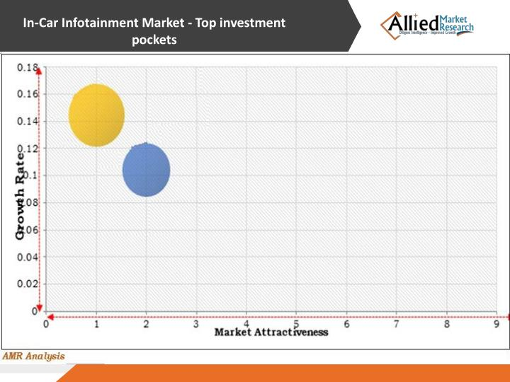 In-Car Infotainment Market - Top investment pockets