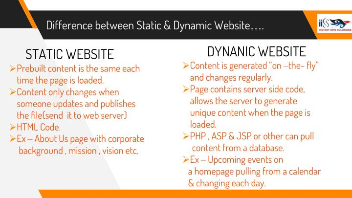 Difference between Static & Dynamic Website….