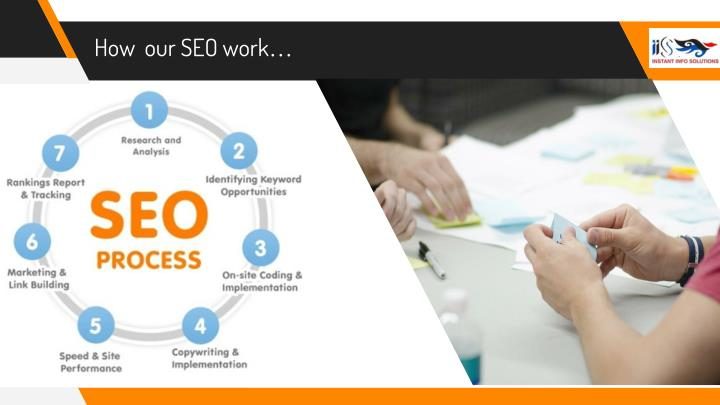 How  our SEO work…