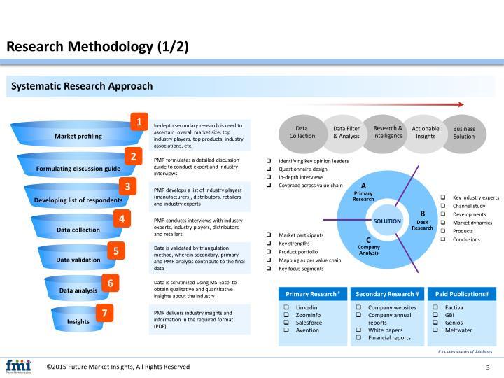 Research methodology 1 2