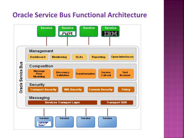 Oracle Service Bus Functional Architecture